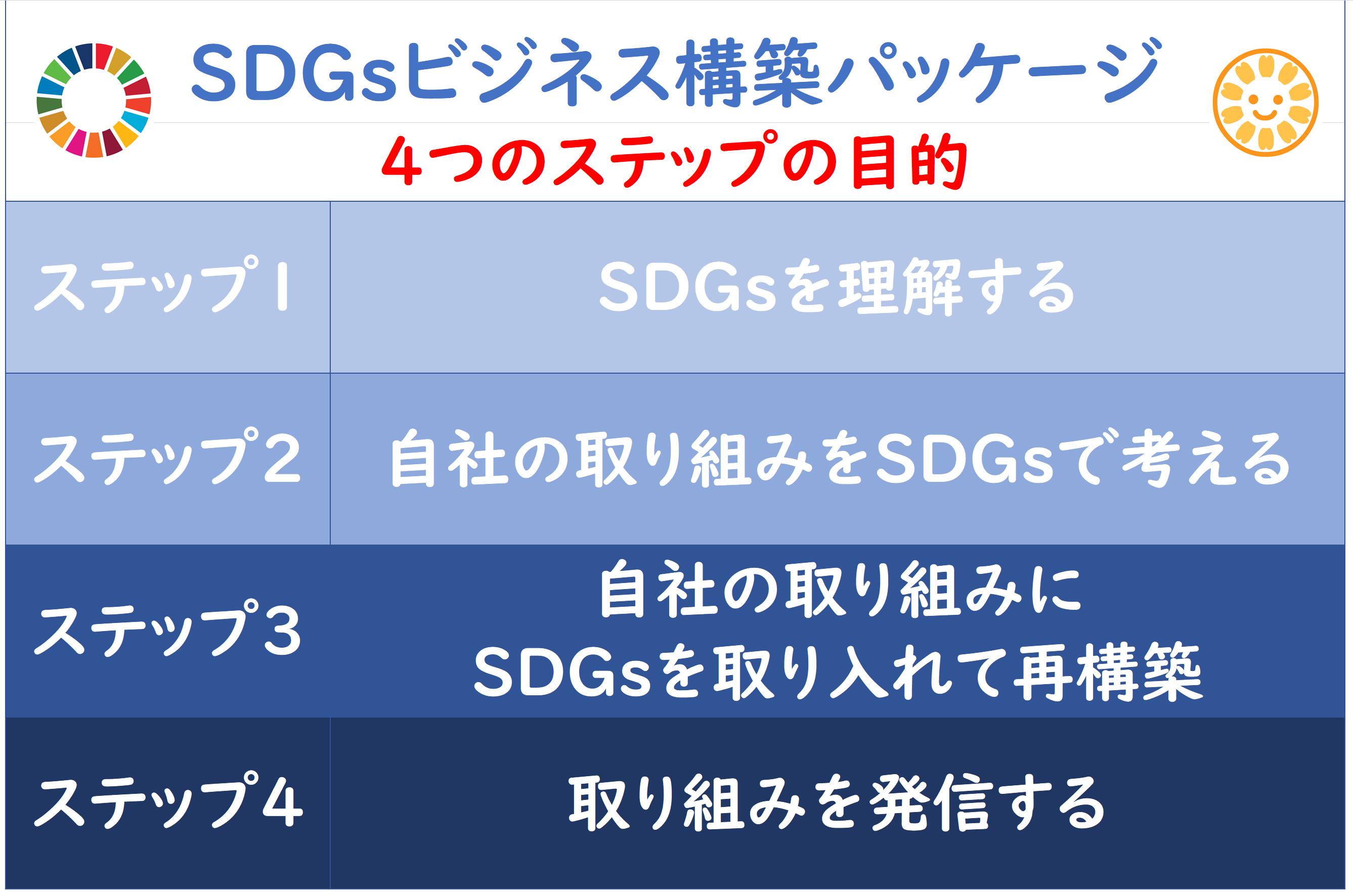 SDGsコンサルティング4つのステップです