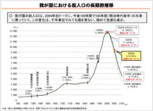日本の人口の推移です