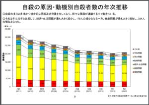 警察庁 自殺データ 資料