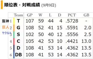 プロ野球セリーグ 20210909順位表