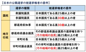 日本の公職選挙の被選挙権者の要件