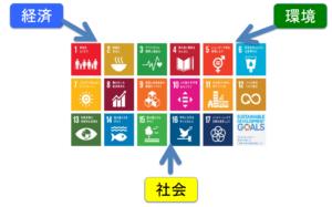 SDGsポスターと経済、社会、環境です