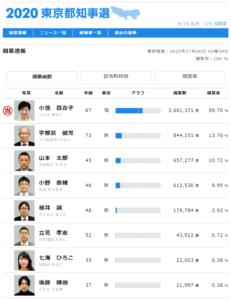 東京都知事選挙結果です