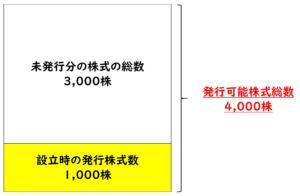 発行可能株式総数です