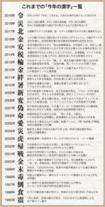 過去の今年の漢字