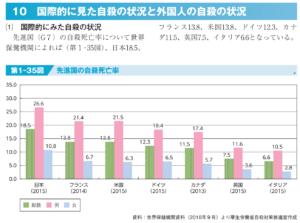 厚生労働省 自殺データ 資料