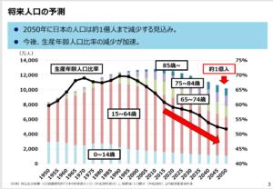 日本の人口の予測です