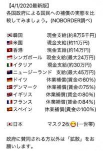 世界各国のコロナ対策