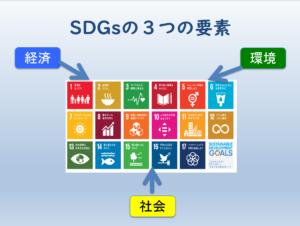 ESG投資について。SDGsの専門家、SDGsのセミナー講師が得意な、行政書士法人スマイル(石川県)がご説明します!